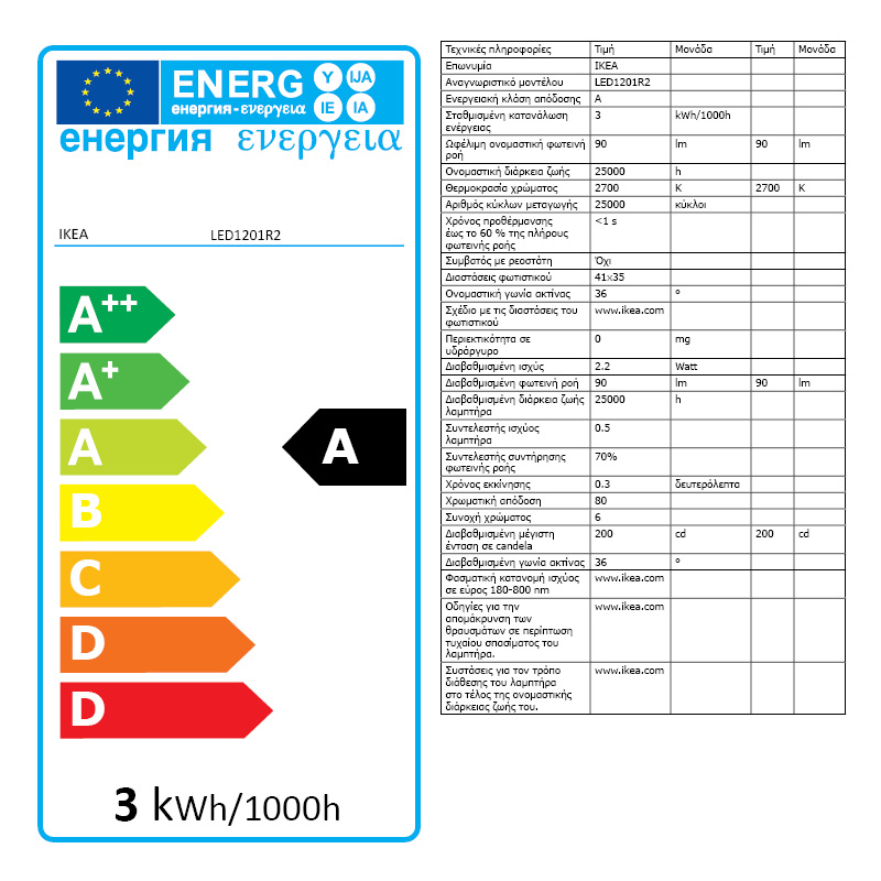 Energy Label Of: 50218186