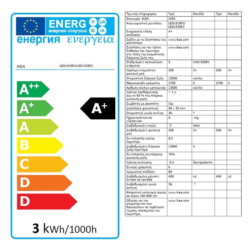 Energy Label Of: 50306244