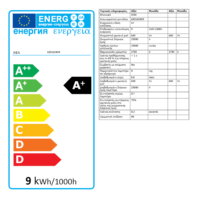 Energy Label Of: 50411565
