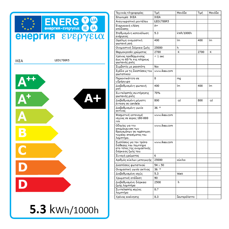 Energy Label Of: 80363228
